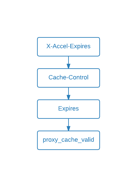 Nginx Caching: caching headers priority